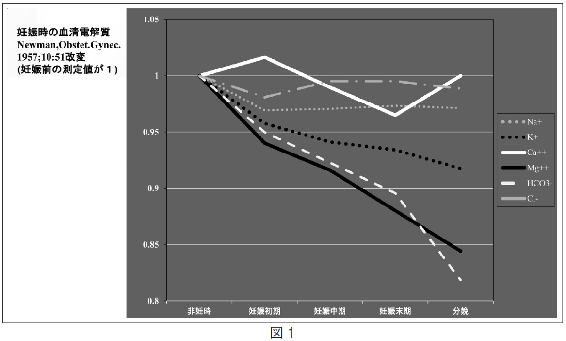 図1. 妊娠時の血清電解質 Newman, Obstet.Gynec. 1957;10:51 改変(妊娠時の測定値が1)