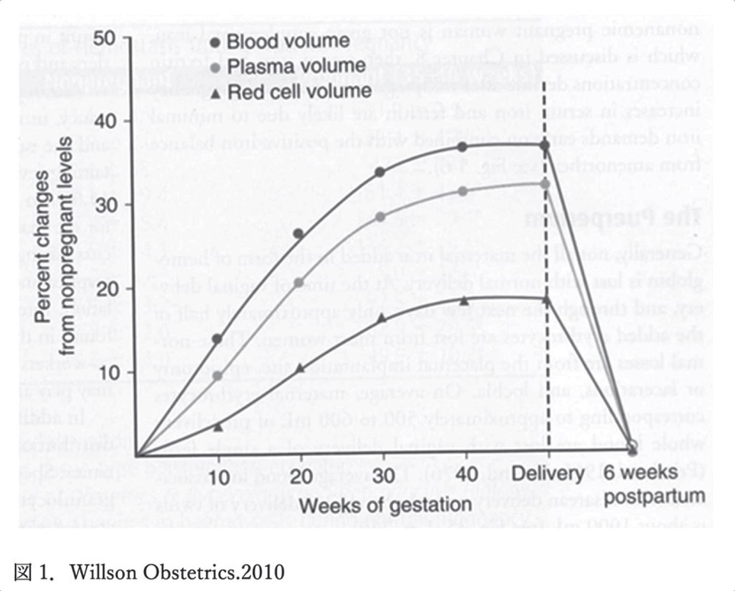 図1. Willson Obstetrics.2010