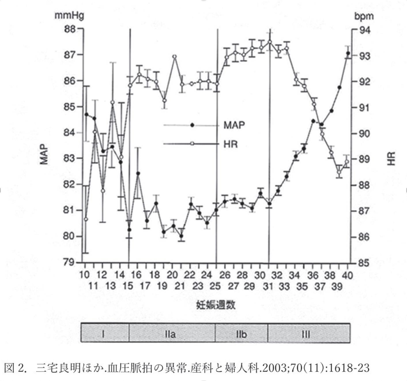図2. 三宅良明ほか.血圧脈拍の異常.産科と婦人科.2003;70(11):1618-23